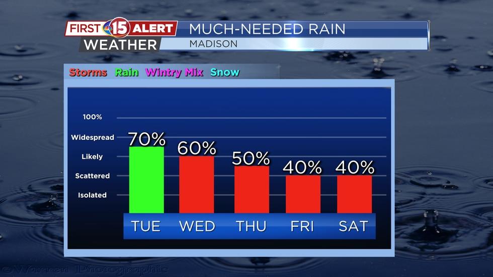 Upcoming Rain Chances - Madison