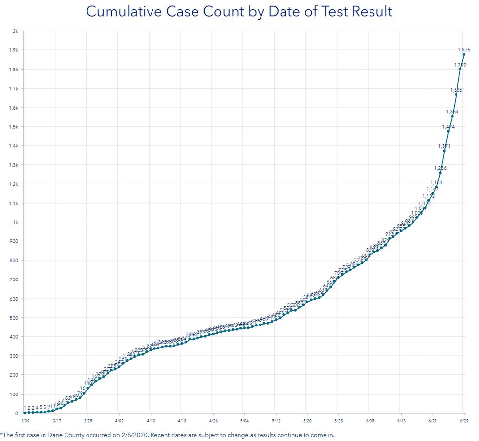 The Dane County COVID-19 Dashboard shows increasing growth of new coronavrus cases in recent...